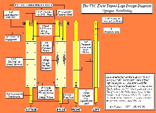 plans for wooden tripod